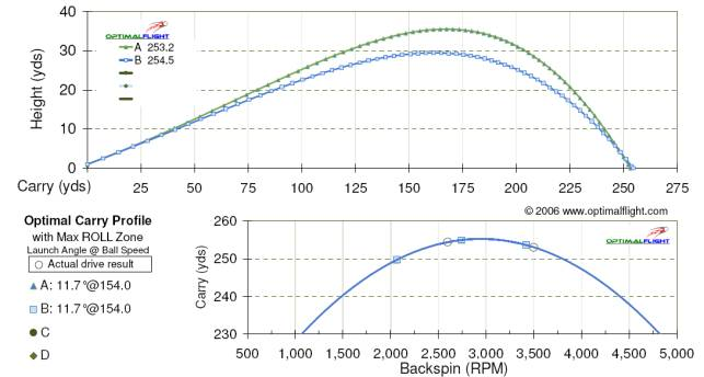 ball flight b produces near optimal total distance results (near peak of  the max roll zone)